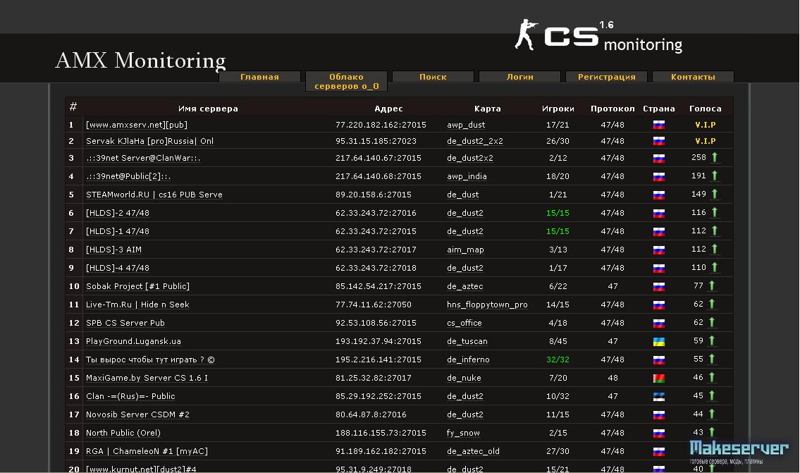 специально разработанного мониоринг серверов кс 1 6 технологии дошли того